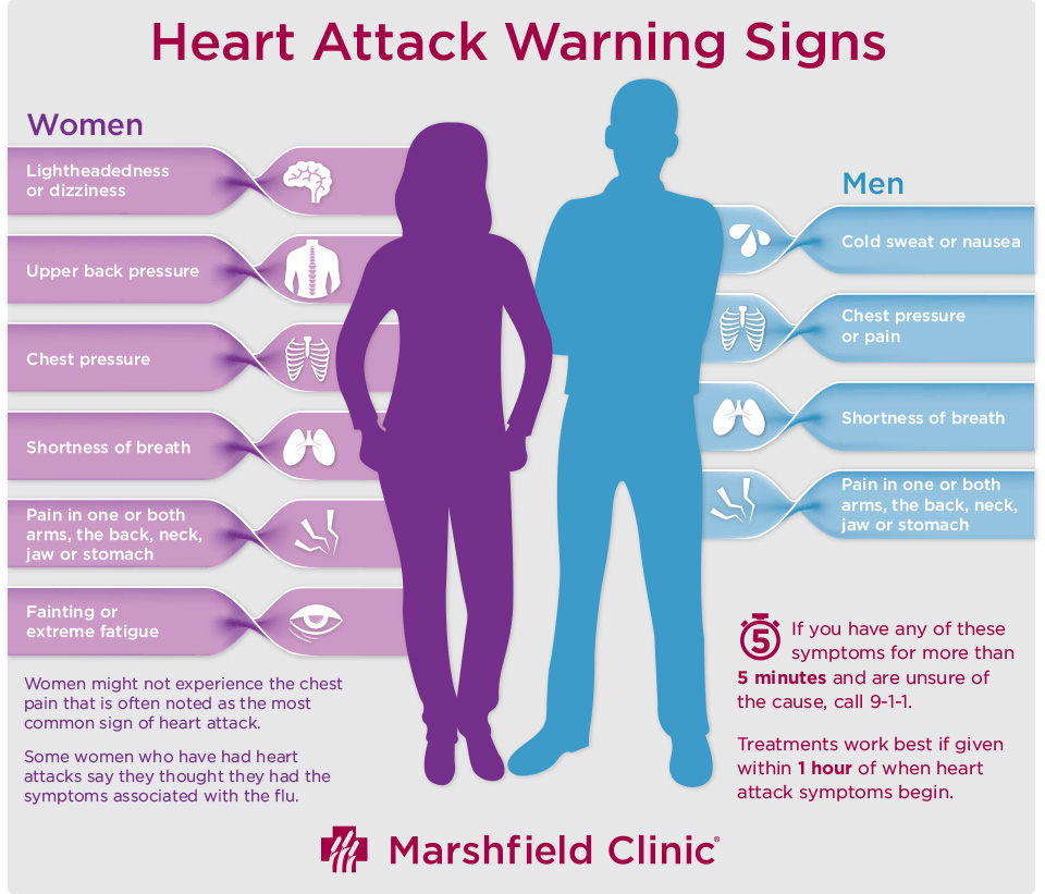 Mild Heart Attack Symptoms